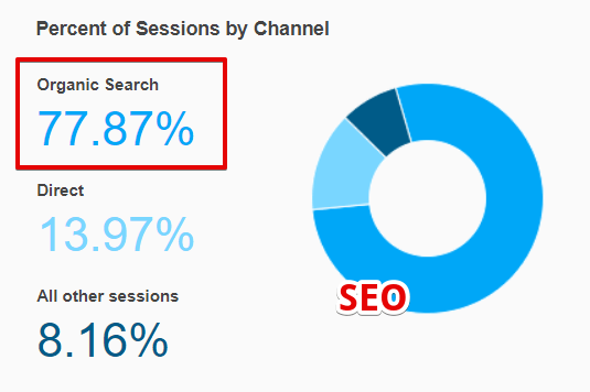 Percentage of Traffic Source to a Website