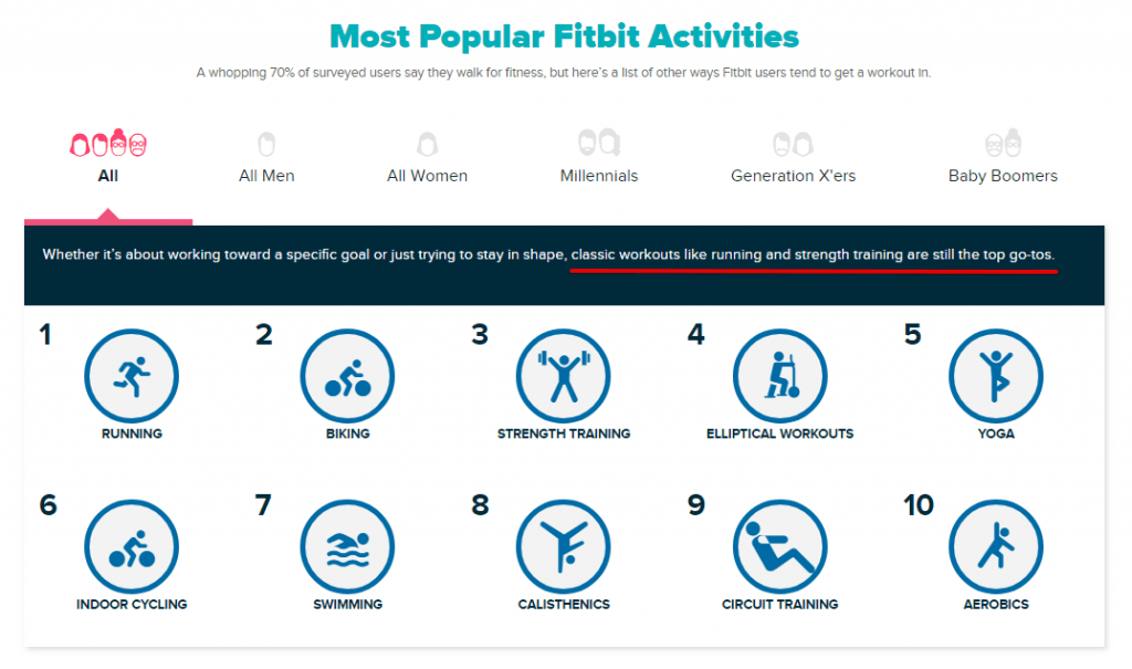 Fitbit Activity Index