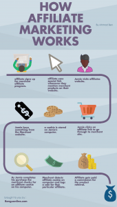Infographic : What Is Affiliate Marketing
