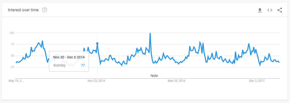 Scentsy on Google Trends