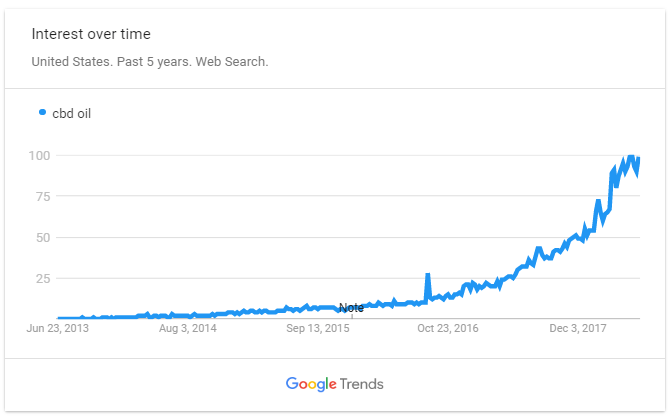 CBD Oil on Google Trend