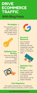 Drive-Ecommerce-Traffic-Infographic