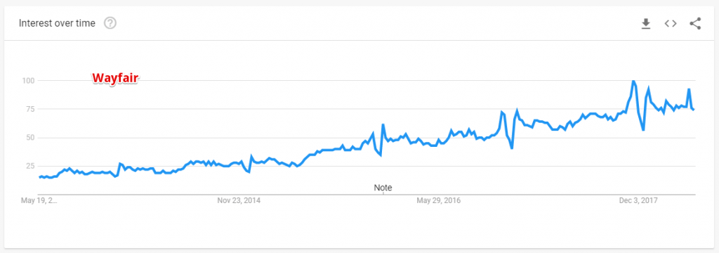 Wayfair on Google Trends