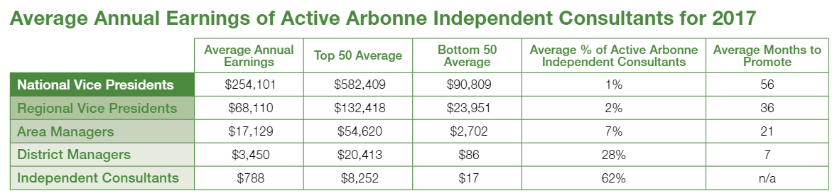 Average Annual Earnings of Active Arbonne Independant Consultants 2017