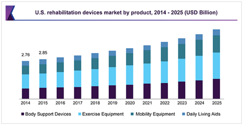 US Rehab Devices Market Trend 2014 to 2025