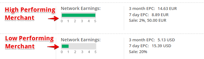 CJ Network Earnings