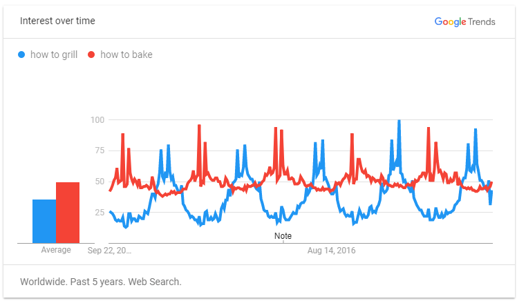Google Trend for How to Articles