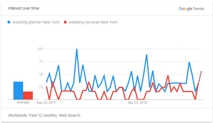 Google Trends Local Keywords for Wedding Business