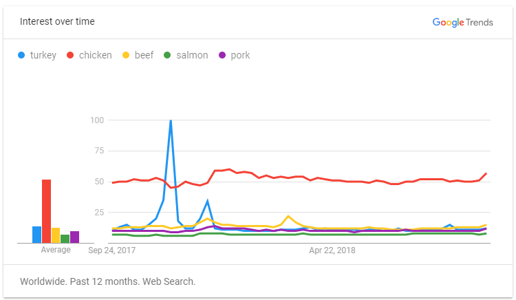 Google Trends Meat Products