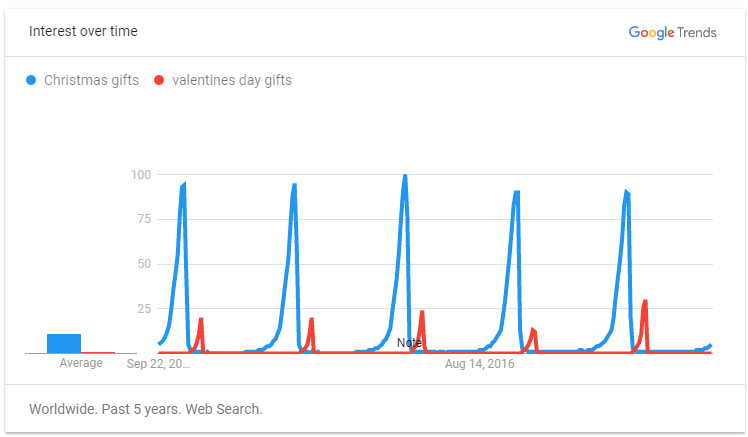 Google Trends for Seasonal Gifts