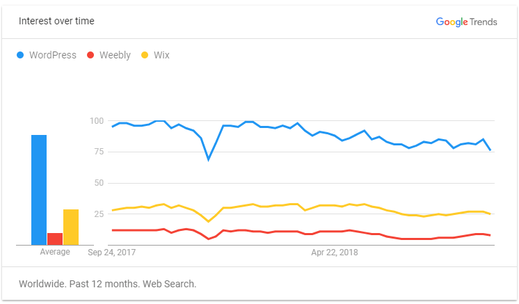 Google Trends for WordPress vs Weebly vs Wix