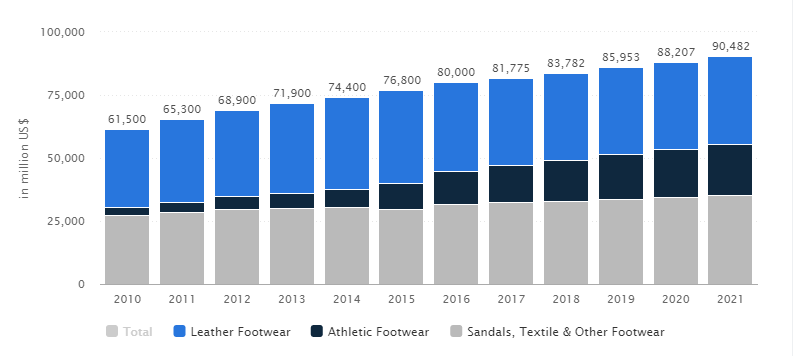 US Footwear Revenue Statistics 2010 to 2021
