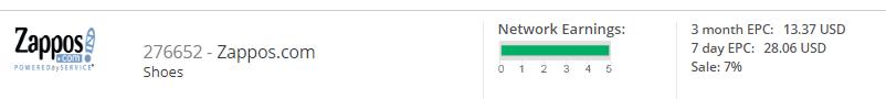Zappos Merchant Stats on CJ