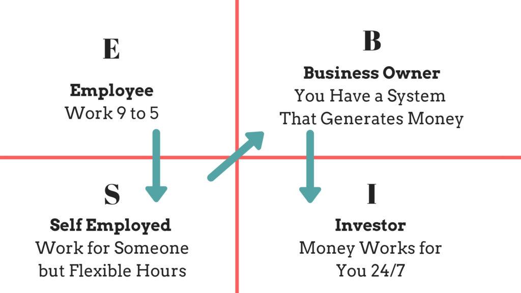 The Famous Cash Flow Quadrant
