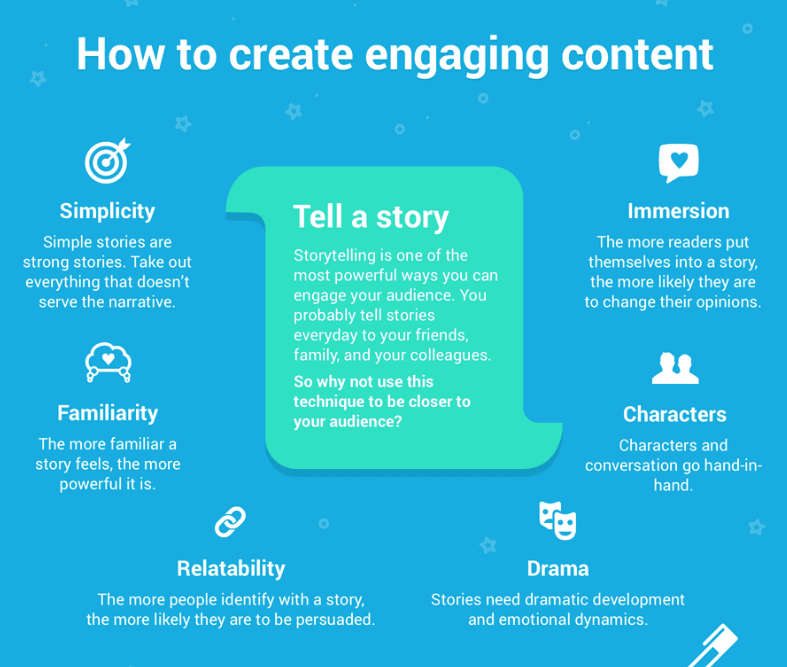 Infographic - How to Create an Engaging Content