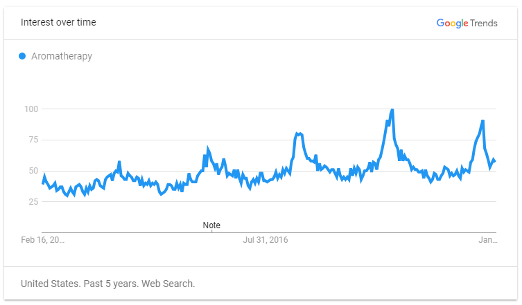 Aromatherapy on Google Trends