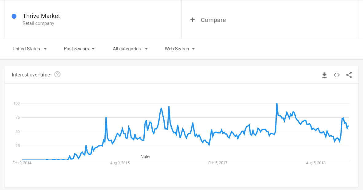 Thrive Market on Google Trends