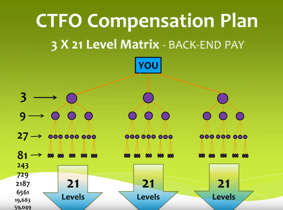 CTFO 3 x 21 Level Matrix