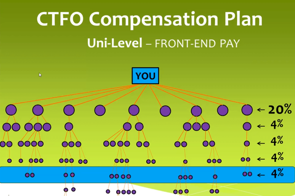 CTFO Unilevel Pay