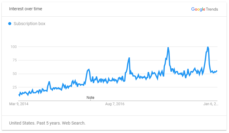 Subscription Box Trend on Google