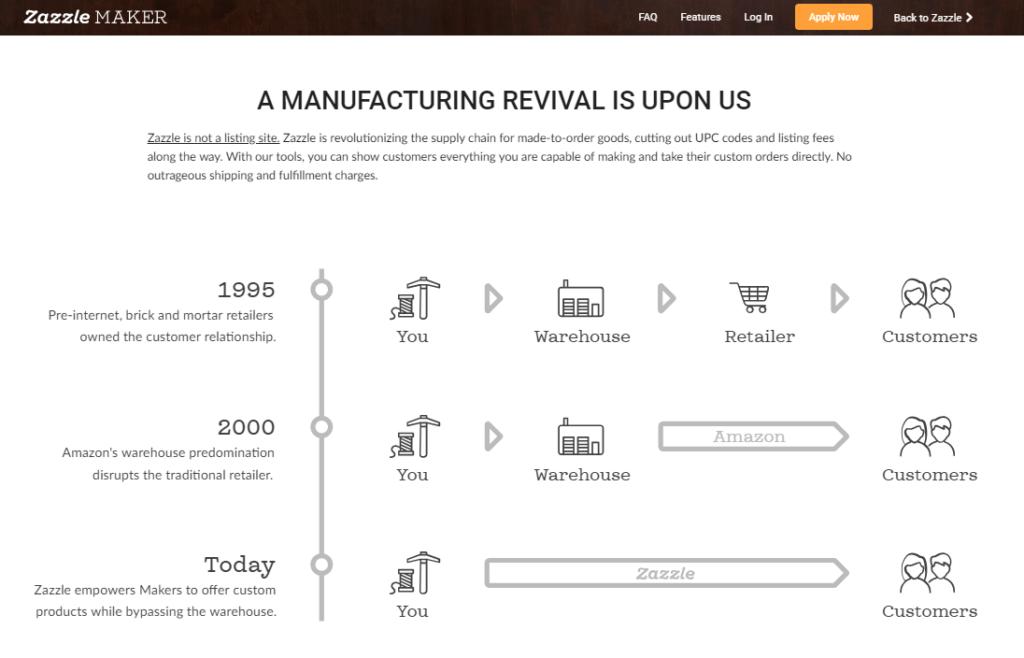 Zazzle Maker Platform