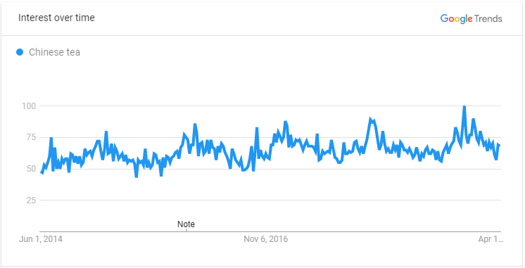 Chinese Tea Google Trend