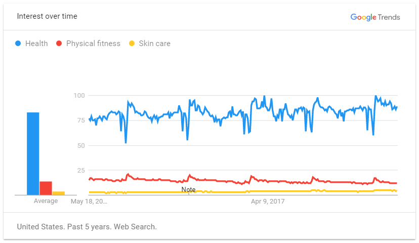 Google Trends for Health Fitness and Skin Care