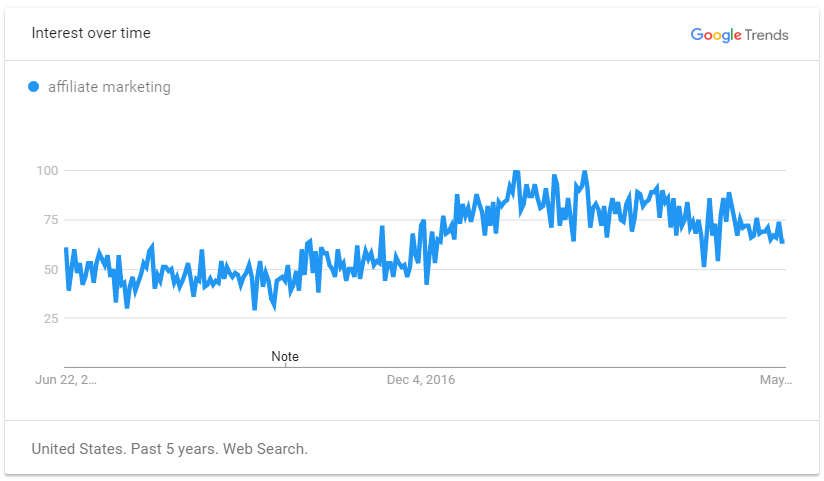 Affiliate marketing on Google Trend