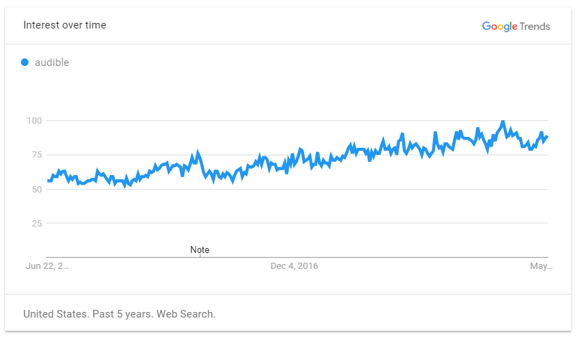 Audible on Google Trend