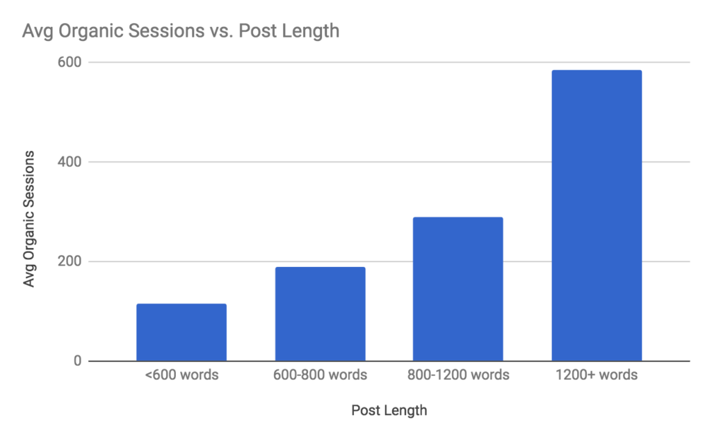 Average Organic Sessions vs Post Length