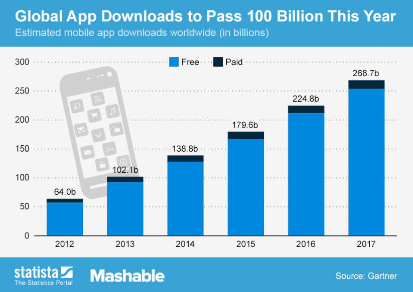Global Apps Downloads Statistics 2012 to 2017