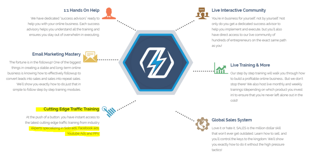 6 Key Components of The Super Affiliate Network