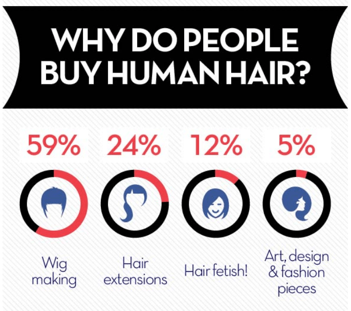 Infographic - Why Do People Buy Human Hair