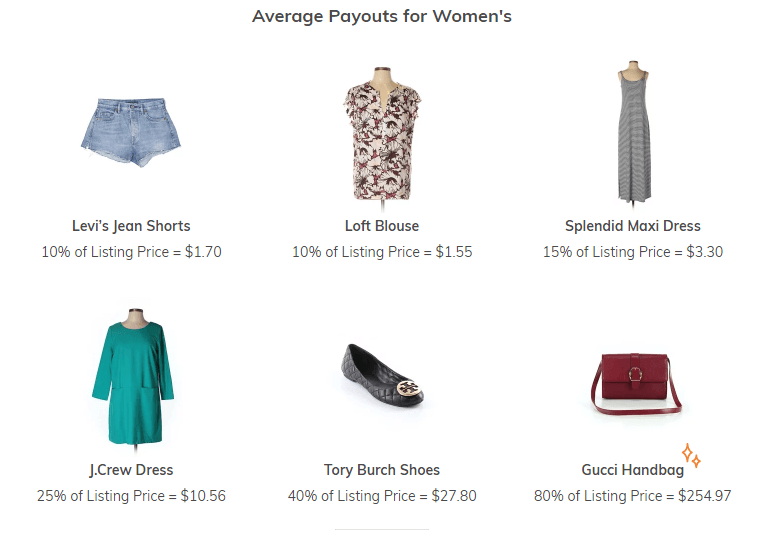 Average Payouts for Women Clothings on Thredup