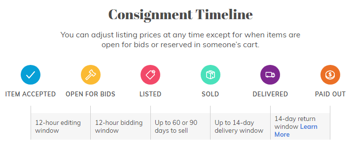 Consignment Timeline on ThredUp