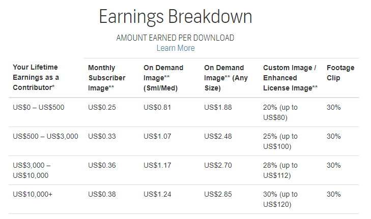 Shutterstock Contributor Earnings Schedule