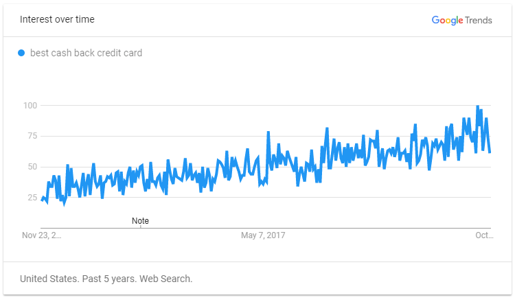 Google Trend for Best Cash Back Credit Cards