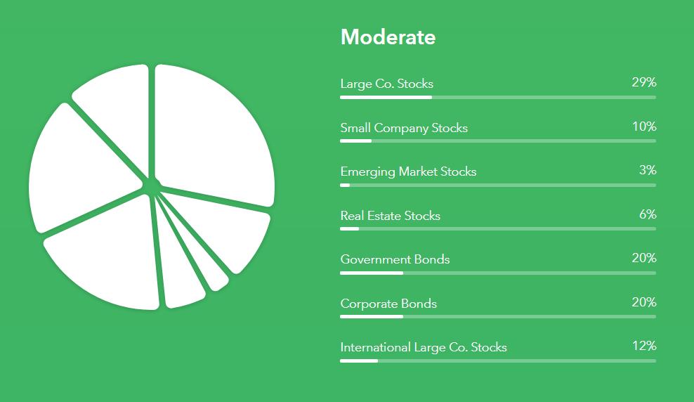 Moderate Portfolio