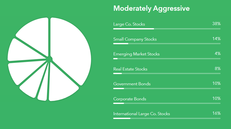 Moderately Aggresive Portfolio