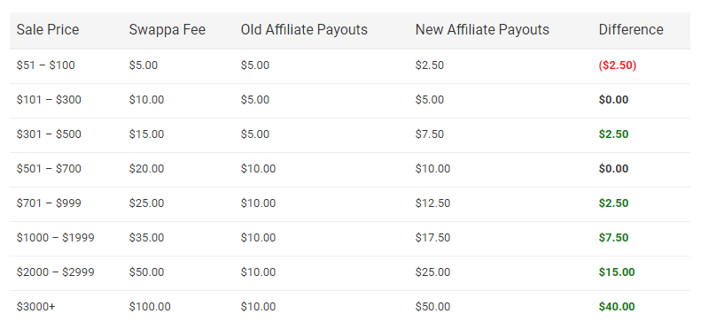 Swappa Affiliate Commission Payout