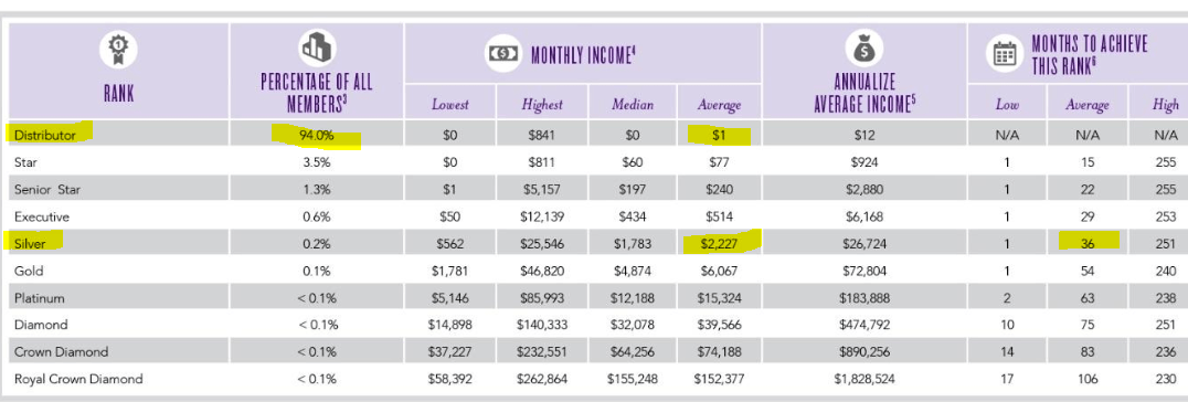 Young Living Income Disclosure 2016