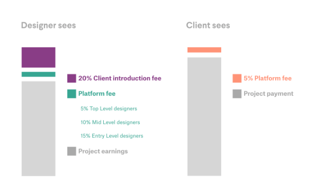 99Designs Fee Structure for Designers