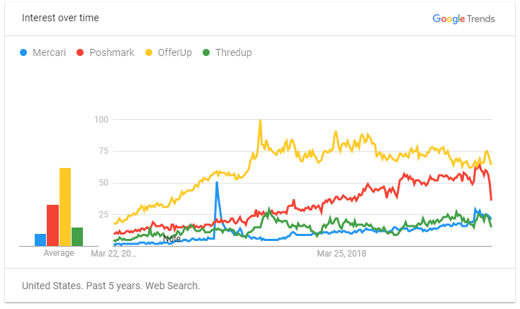 Mercari on Google Trends