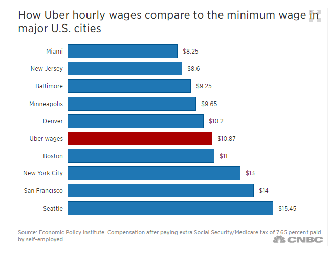 Uber Hourly Wages in Comparison to Major US cities