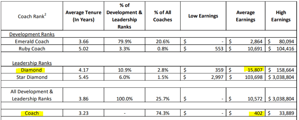Beachbody Coach Average Earnings