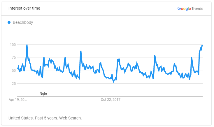 Beachbody on Google Trends
