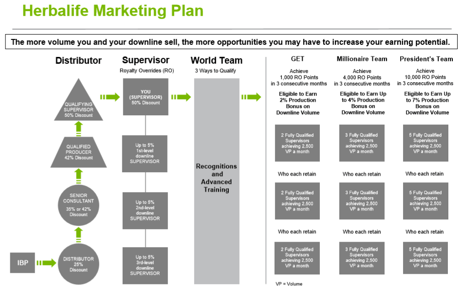 Herbalife Marketing Plan