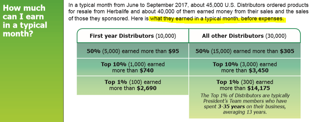 Herbalife New Distributor Typical Earning